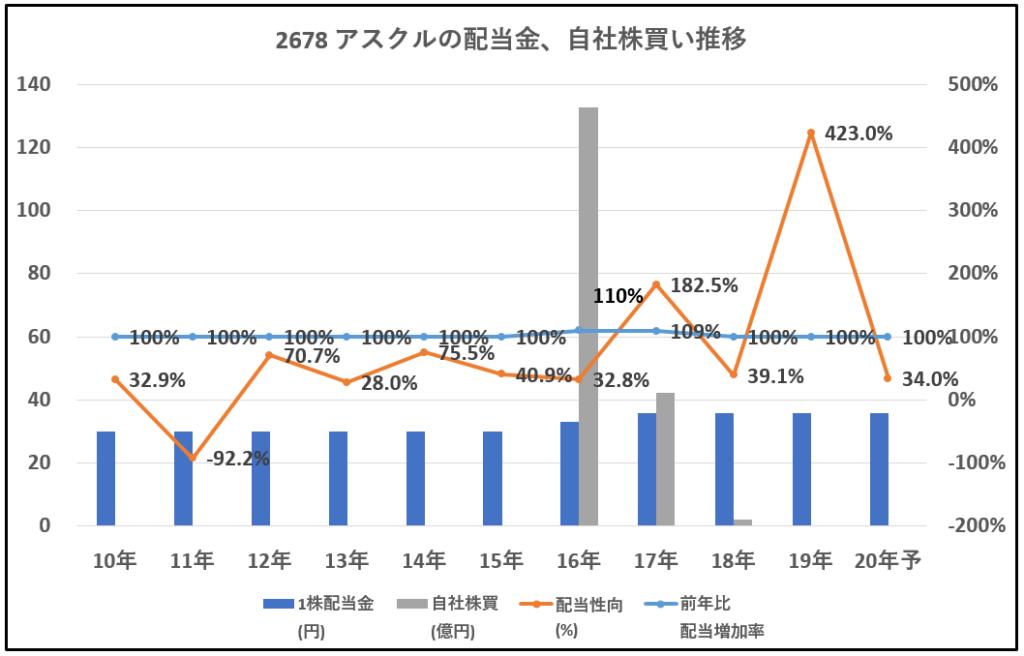 2678-アスクル-配当金、自社株買い推移-グラフ