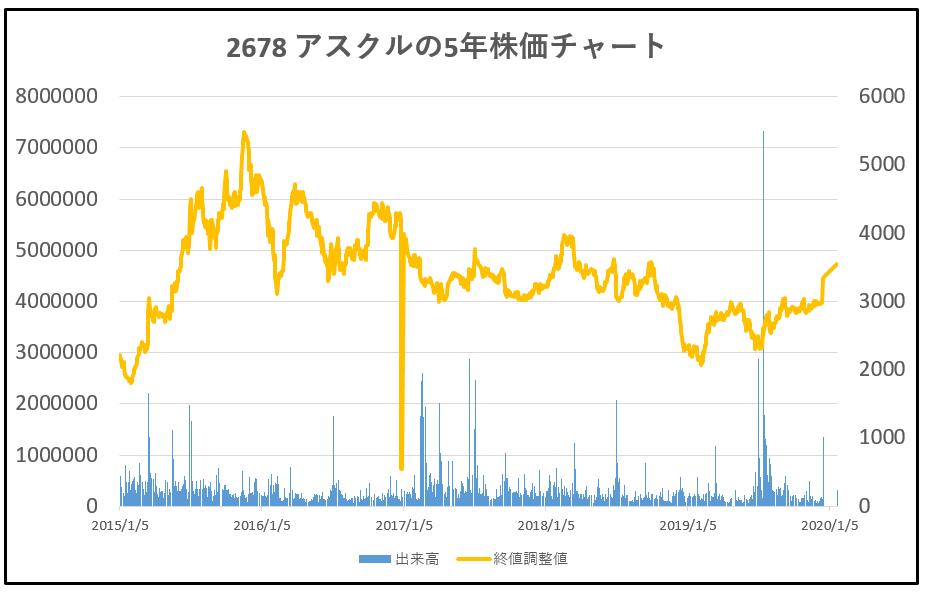 2678-アスクル-5年株価チャート