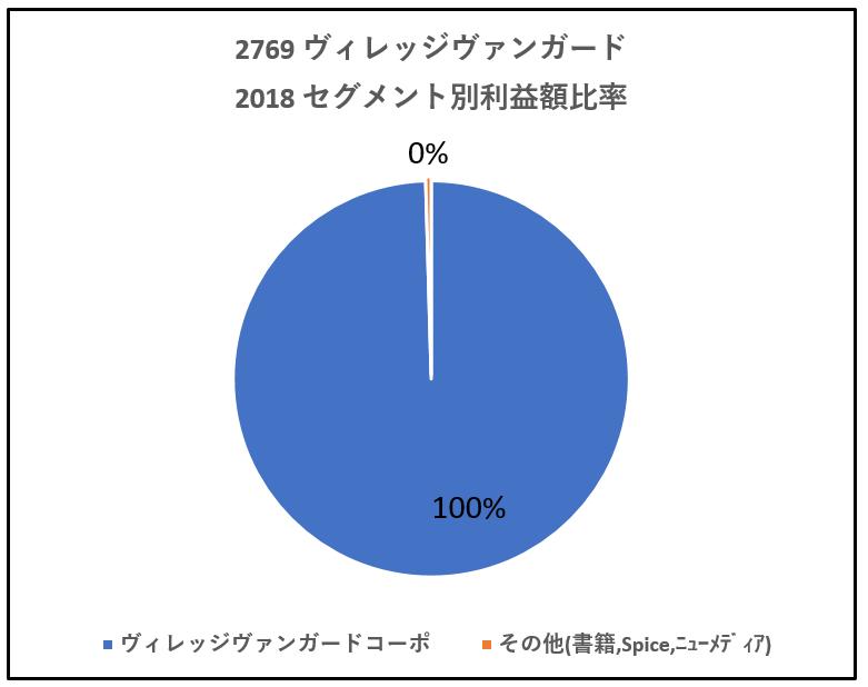 2769-ヴィレッジヴァンガード-セグメント別利益高-グラフ