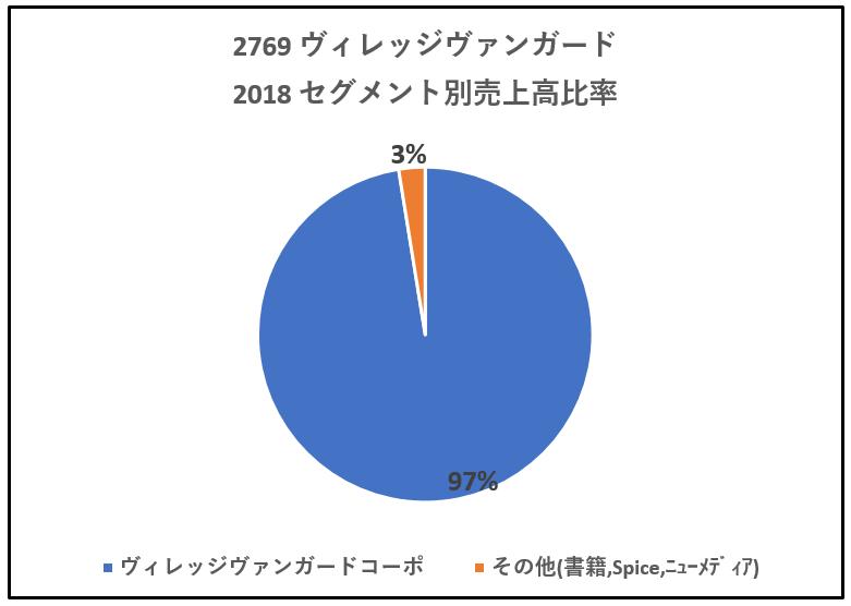 2769-ヴィレッジヴァンガード-セグメント別売上高-グラフ