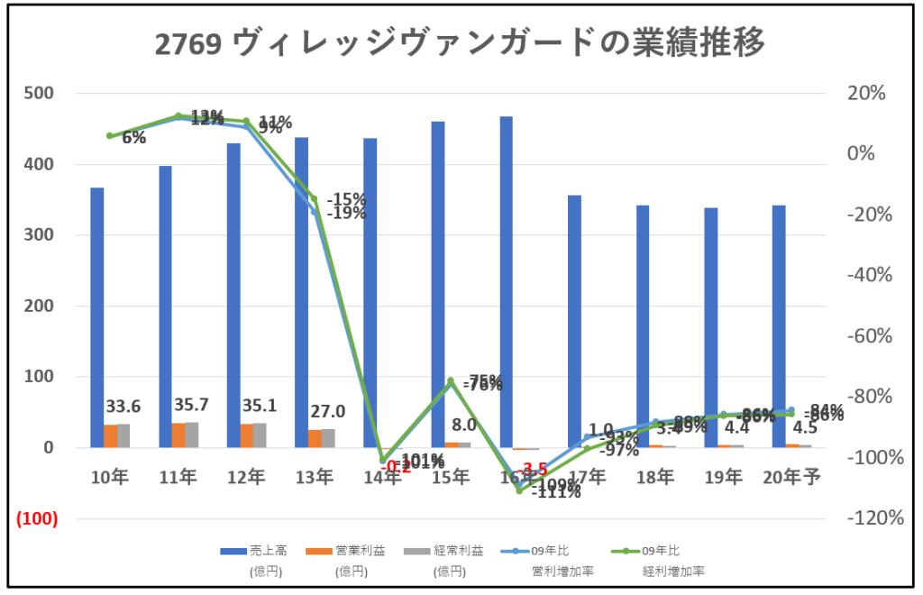 2769-ヴィレッジヴァンガード-業績推移-グラフ