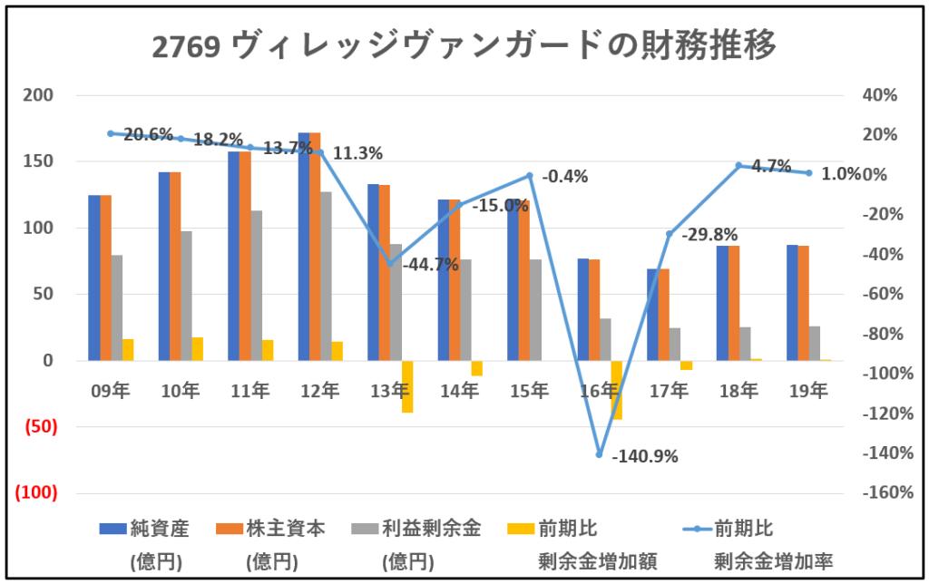 2769-ヴィレッジヴァンガード-財務推移-グラフ