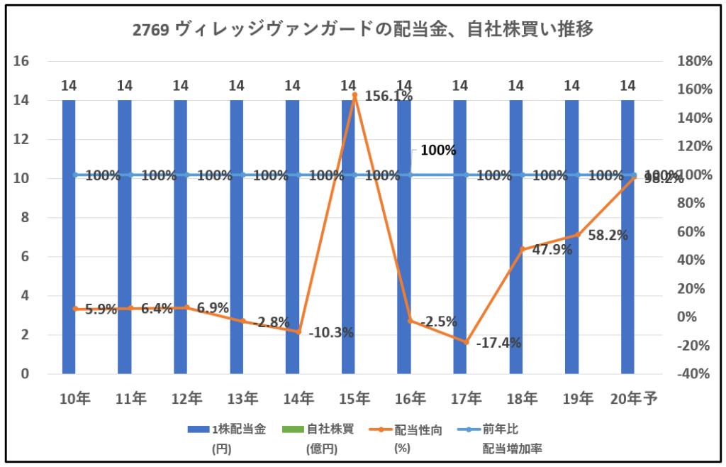 2769-ヴィレッジヴァンガード-配当金、自社株買い推移-グラフ