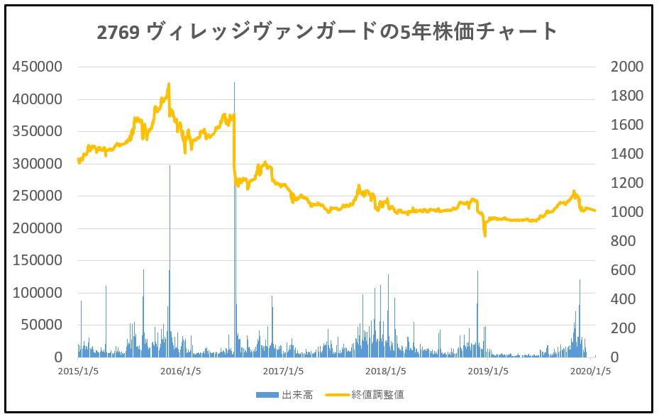 2769-ヴィレッジヴァンガード-5年株価チャート