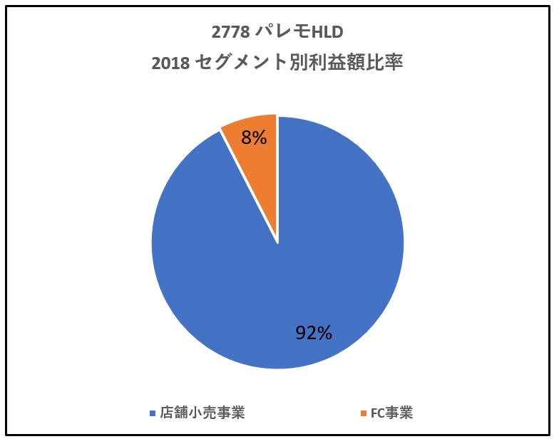 2778-セグメント別利益高-グラフ
