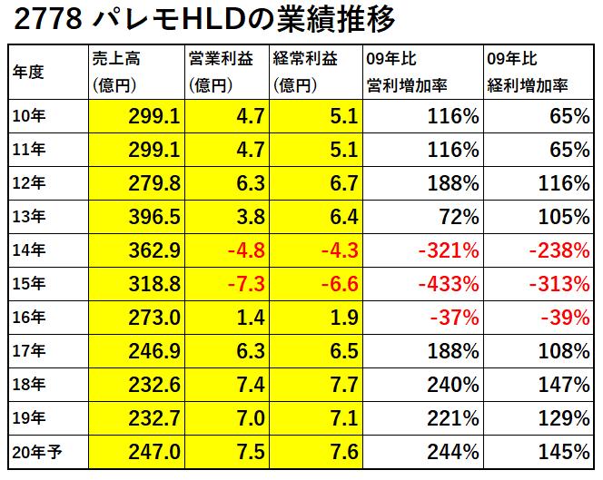 2778-パレモHLD-業績推移-表