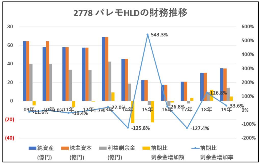 2778-パレモHLD-財務推移-グラフ
