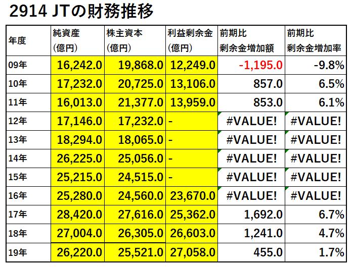 2914-JTの財務推移-表