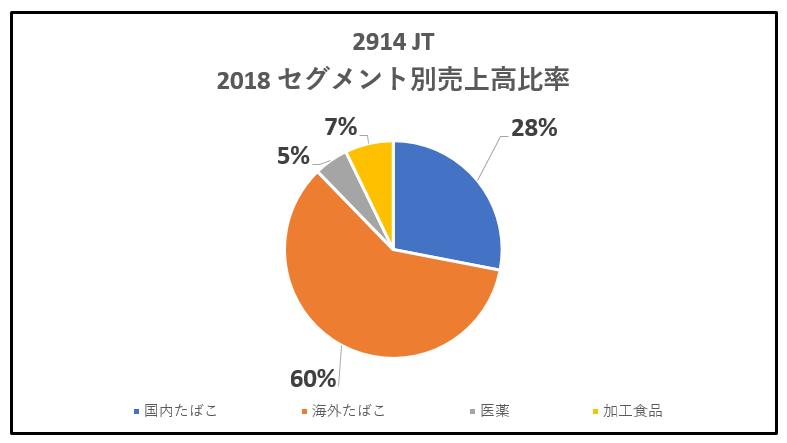 2914-JT-セグメント別売上高比率