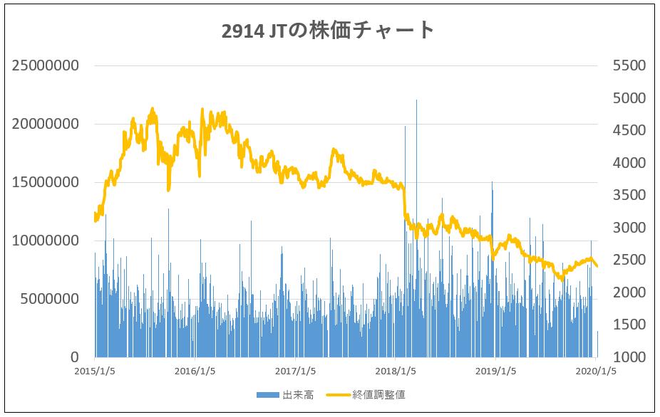 2914-JT-株価チャート