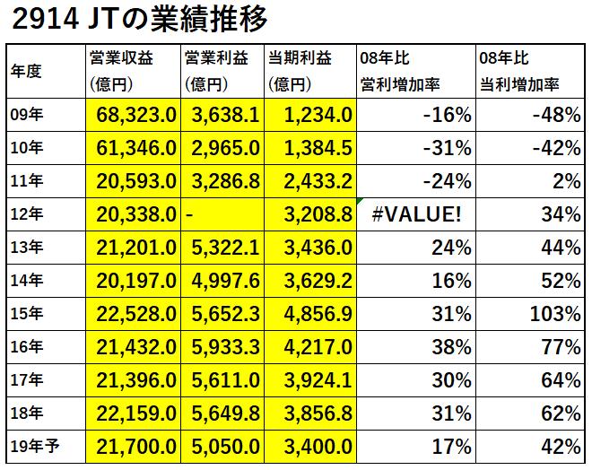 2914JT業績推移-表