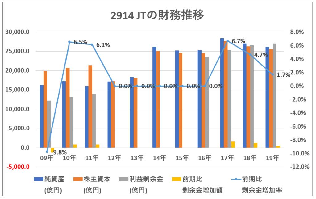 2914JT財務推移-グラフ