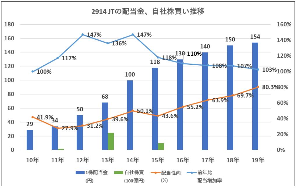 2914JT配当金、自社株買い推移-グラフ
