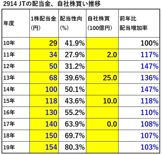 2914JT配当金、自社株買い推移-表