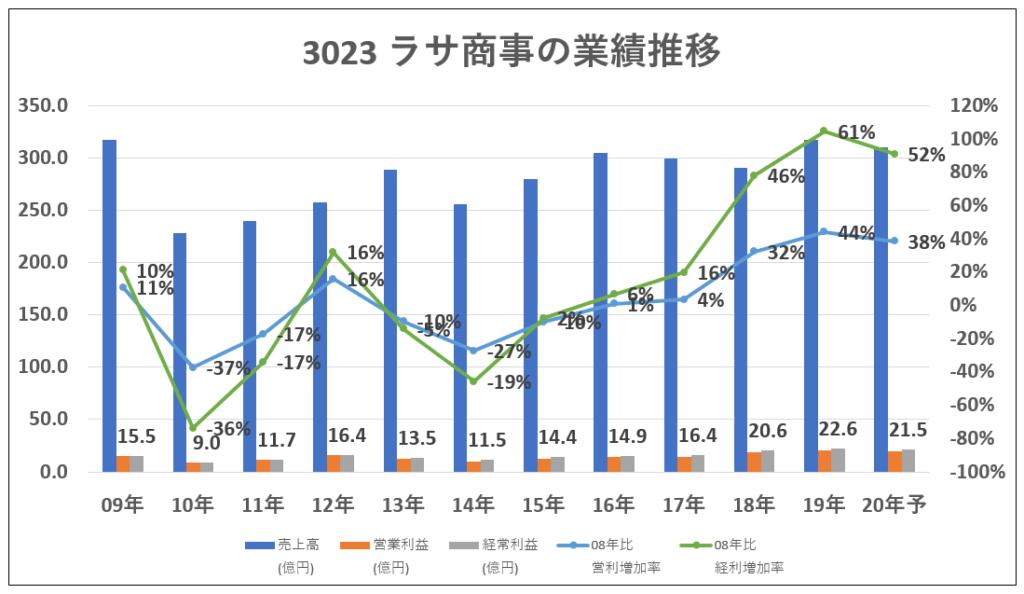 3023ラサ商事業績推移-グラフ