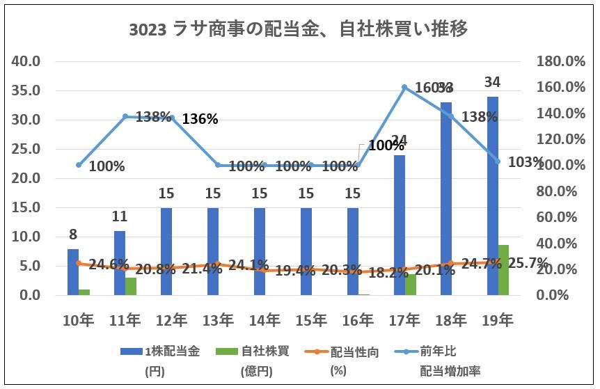 3023ラサ商事配当金、自社株買い推移-グラフ