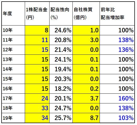 3023ラサ商事配当金、自社株買い推移-表