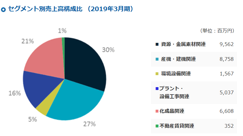 3023ラサ商事-セグメント別売上高
