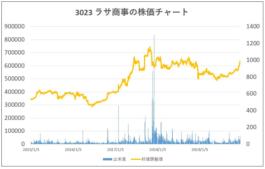 3023ラサ商事5年株価チャート