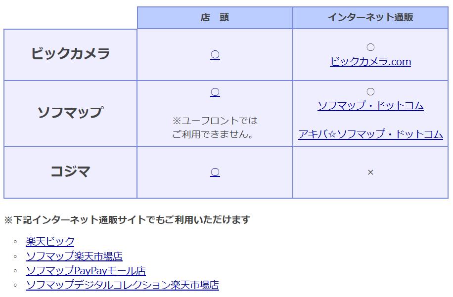 3048-ビックカメラ-株主優待券3