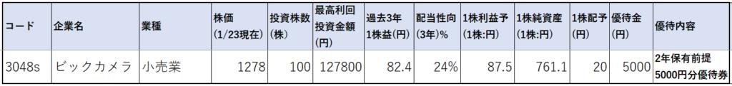 3048-ビックカメラ-株価指標1