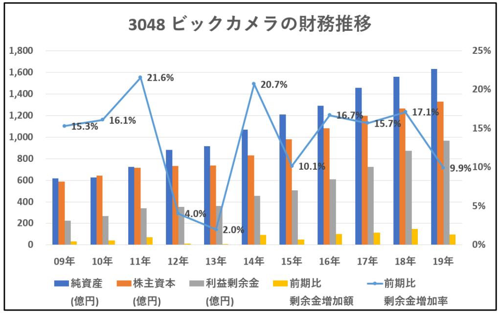 3048-ビックカメラ-財務推移-グラフ