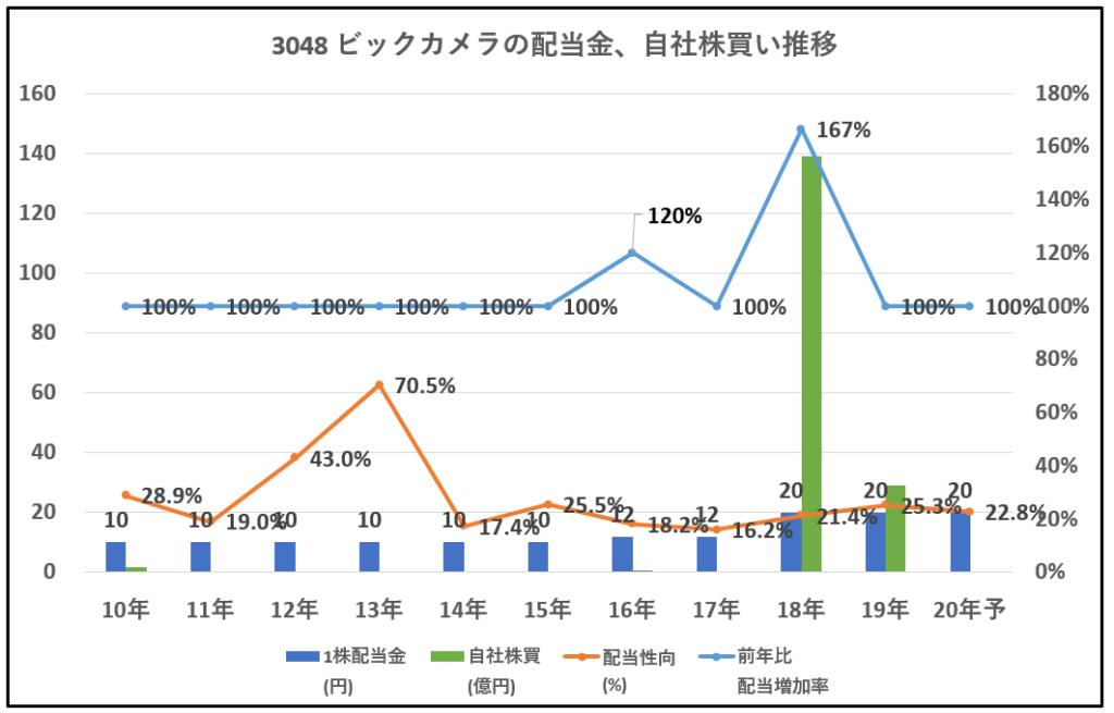 3048-ビックカメラ-配当金、自社株買い推移-グラフ