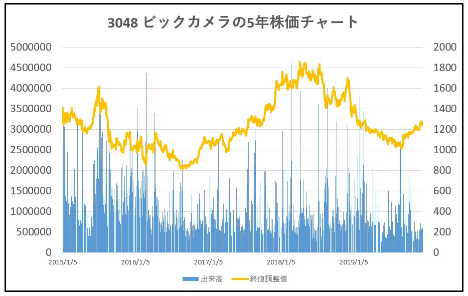 3048-ビックカメラ-5年株価チャート
