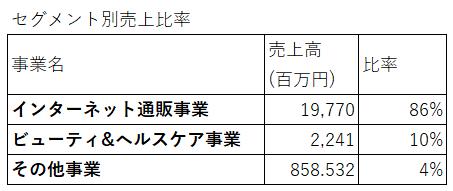 3071-ストリーム-セグメント別売上高-表
