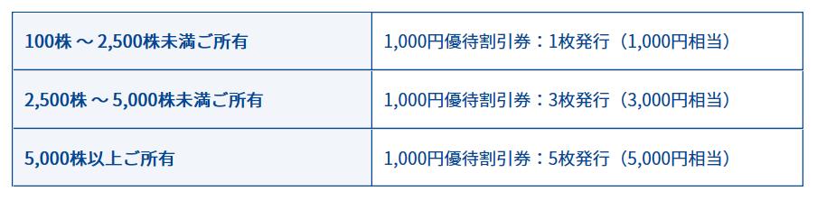 3071-ストリーム-株主優待