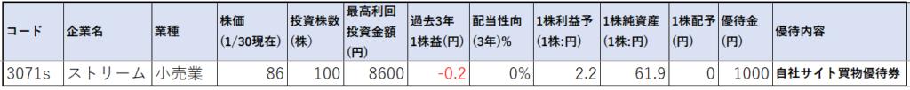 3071-ストリーム-株価指標1