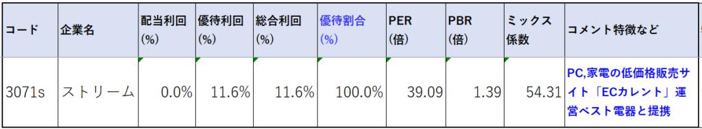 3071-ストリーム-株価指標2
