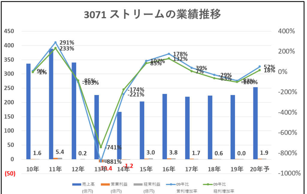 3071-ストリーム-業績推移-グラフ