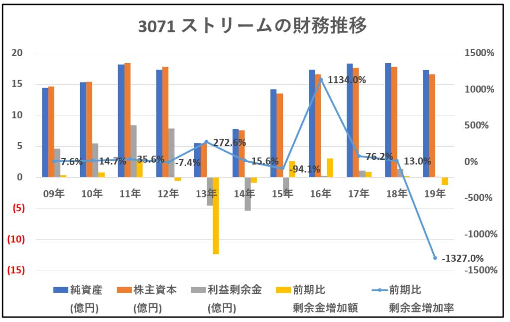 3071-ストリーム-財務推移-グラフ