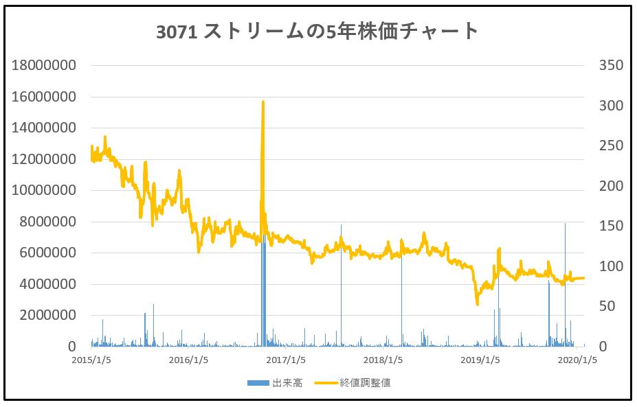 3071-ストリーム-5年株価チャート