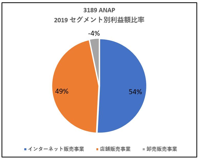 3189-ANAP-セグメント別利益額比率