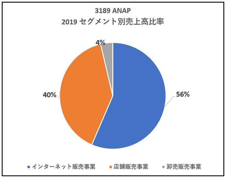 3189-ANAP-セグメント別売上高比率