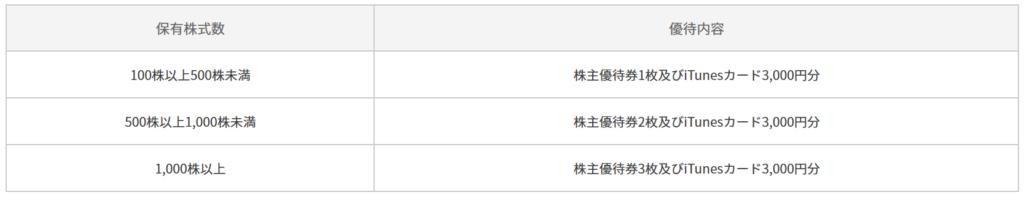 3189-ANAP-株主優待1