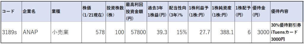 3189-ANAP-株価指標1