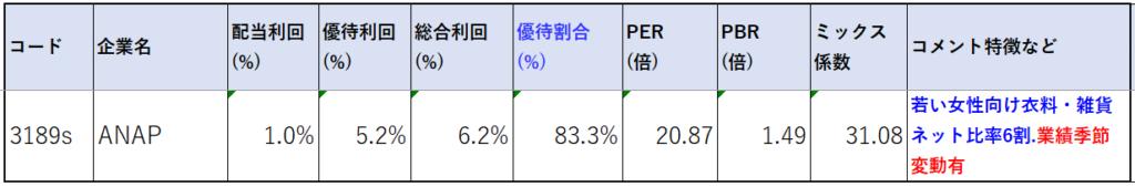 3189-ANAP-株価指標2
