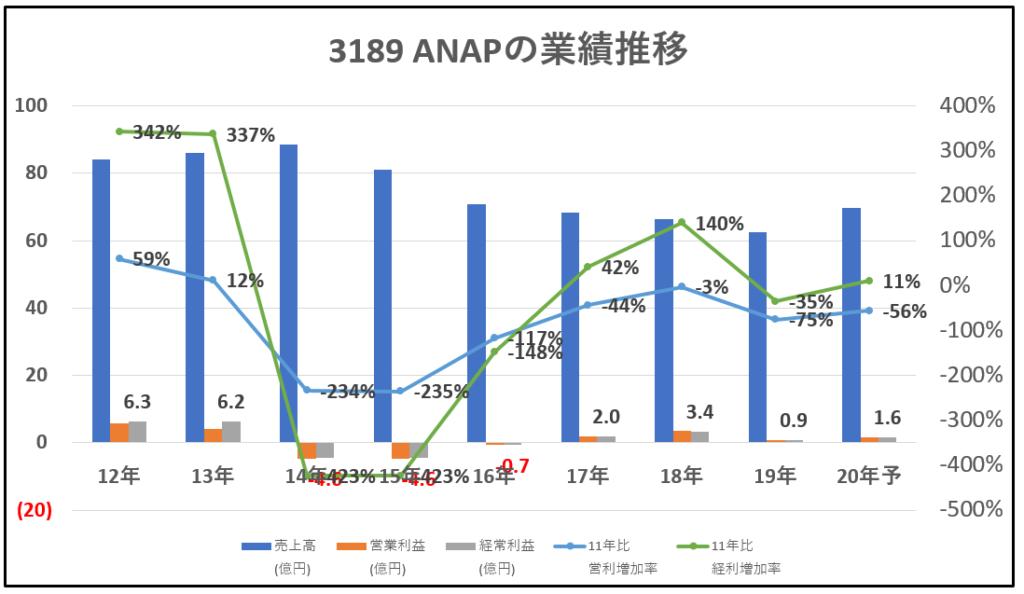 3189-ANAP-業績推移-グラフ