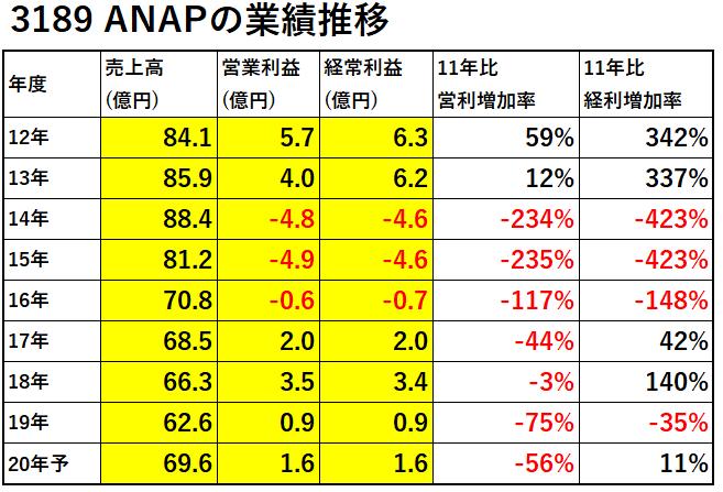 3189-ANAP-業績推移-表