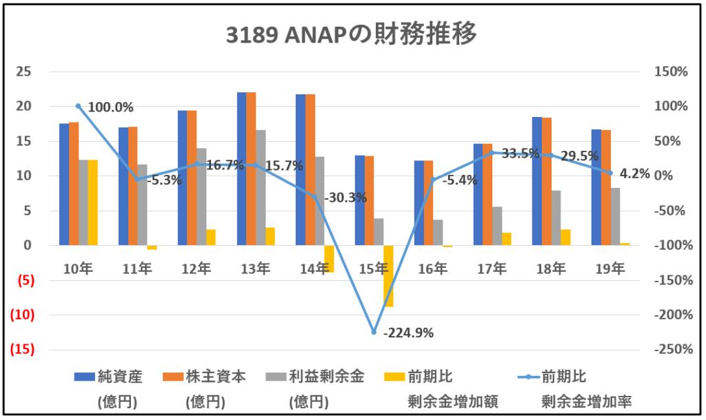 3189-ANAP-財務推移-グラフ