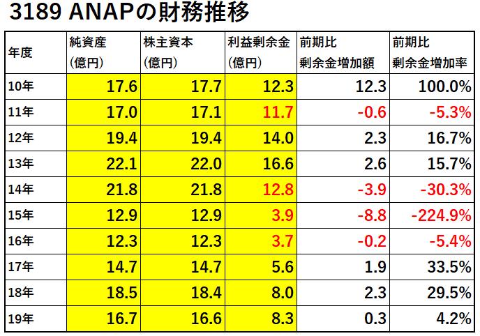 3189-ANAP-財務推移-表