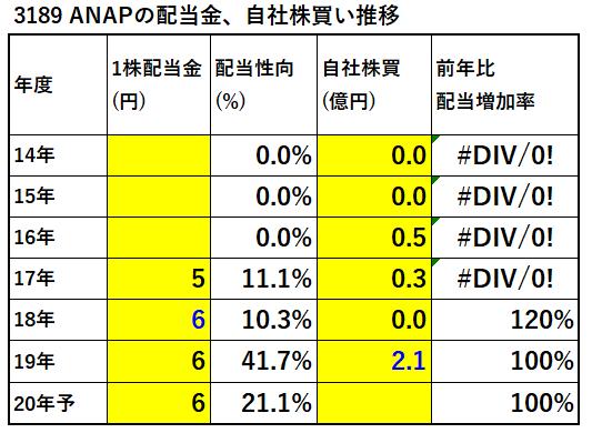 3189-ANAP-配当金、自社株買い推移-表