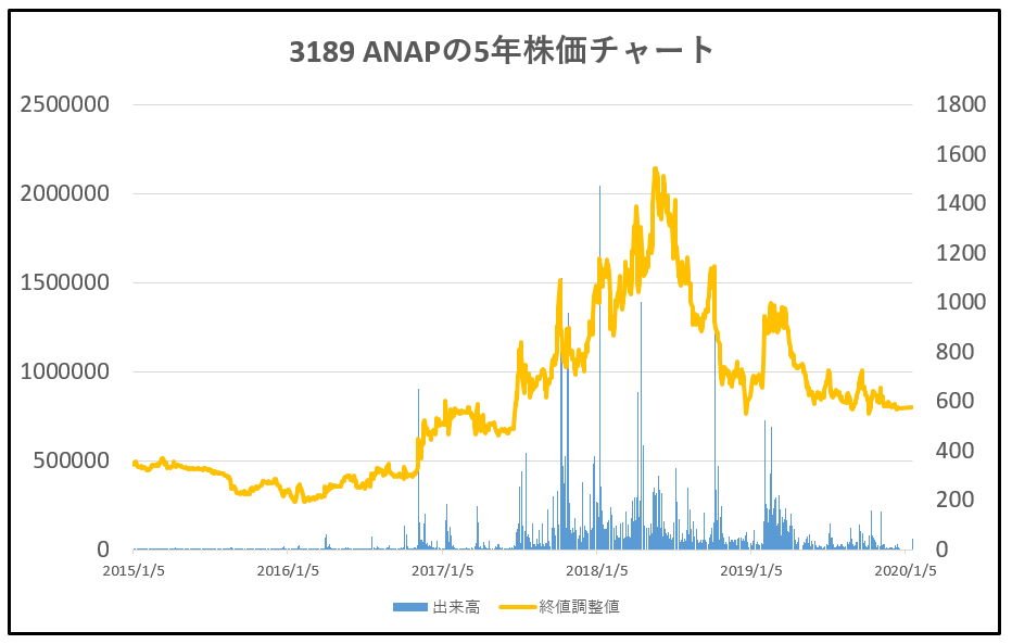 3189-ANAP-5年株価チャート