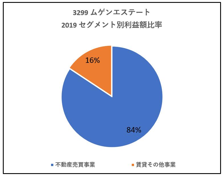 3299-ムゲンエステート-セグメント別利益高比率