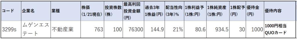3299-ムゲンエステート-株価指標1