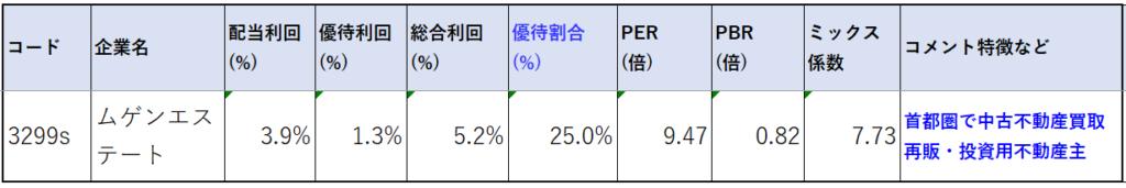 3299-ムゲンエステート-株価指標2