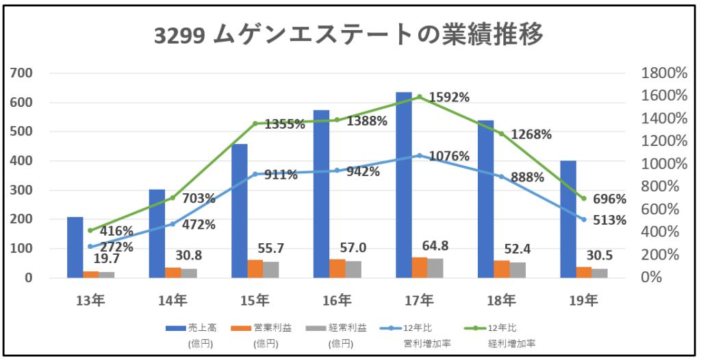3299-ムゲンエステート-業績推移-グラフ